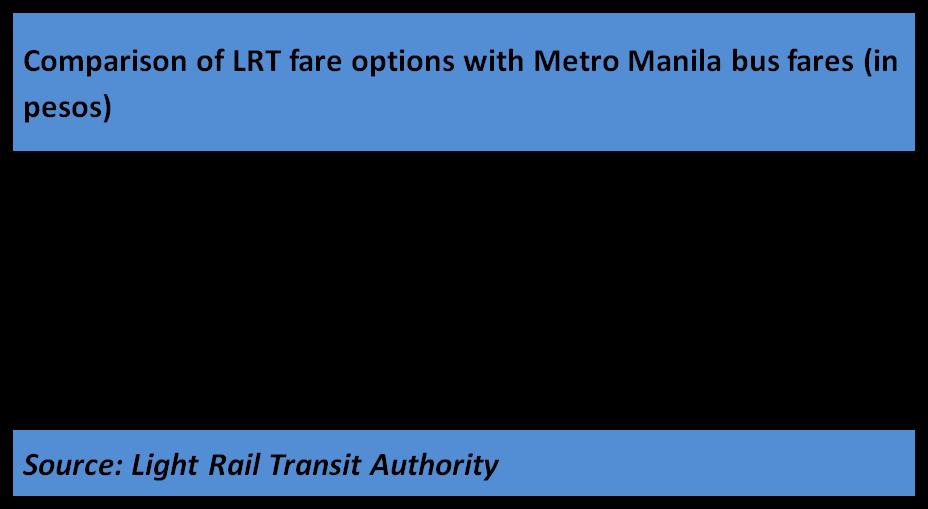LRT/MRT new fare matrix | A Radical's Nut
