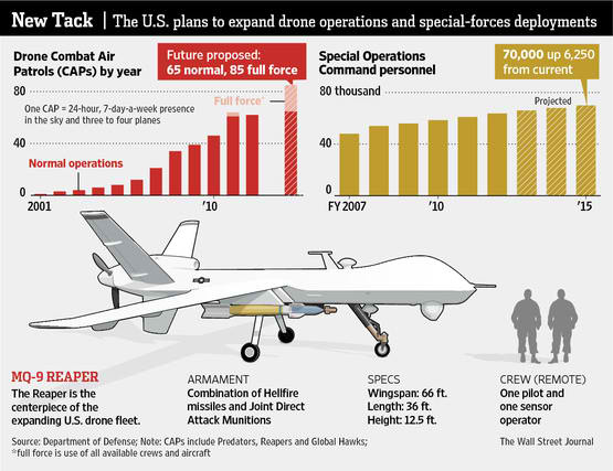 Obama's dreaded drone war arrives in PH | A Radical's Nut