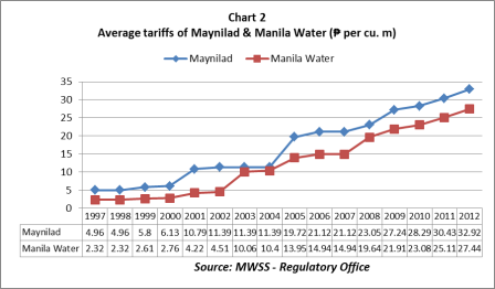 ph water rates - chart 2