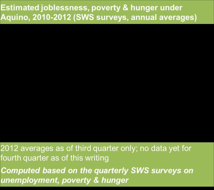 ph economy in 2012 - table