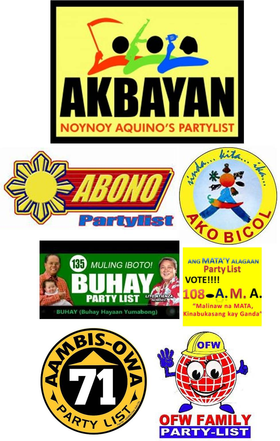At least 29 out of 53 party list reps proclaimed by Comelec are ...
