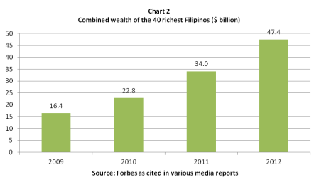 forbes richest filipinos 2009-2012