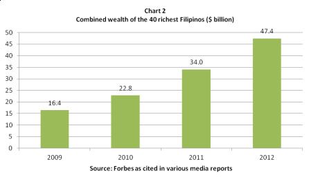 forbes richest filipinos 2009-2012