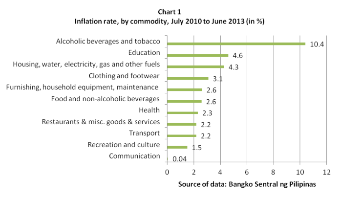 inflation rate, by commodity