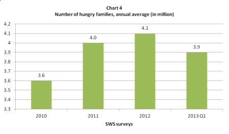 sws hunger 2010 - 2013 q1