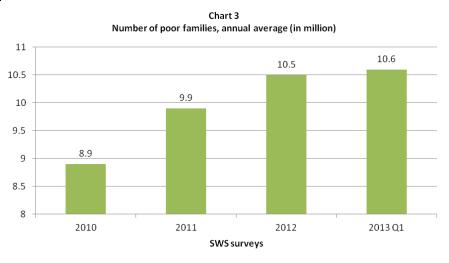 sws poverty 2010 - 2013 q1