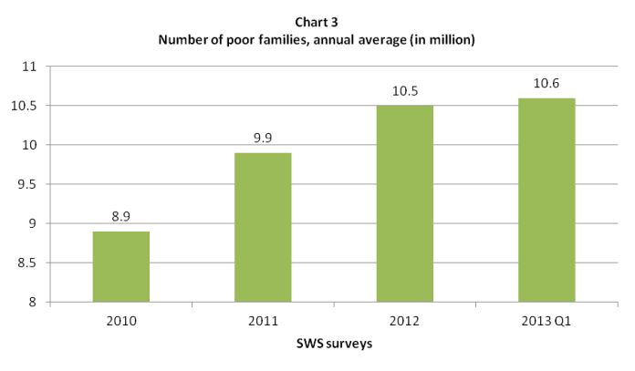 sws poverty 2010 - 2013 q1