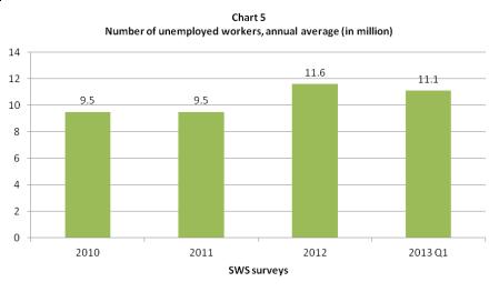 sws unemployment 2010 - 2013 q1