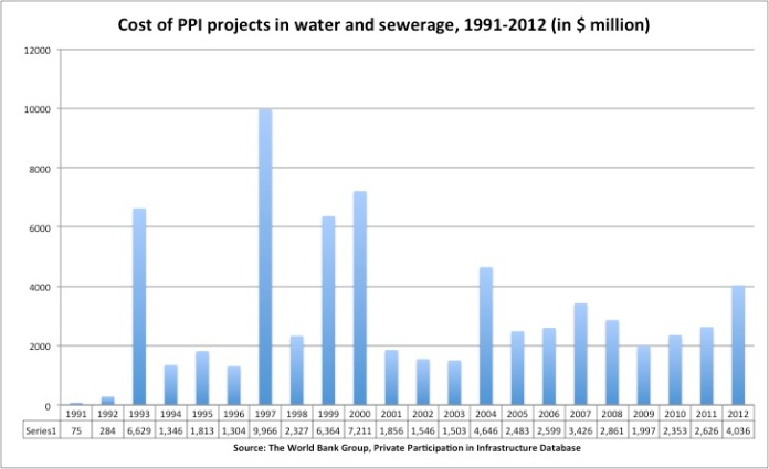 PPI in water and sewerage