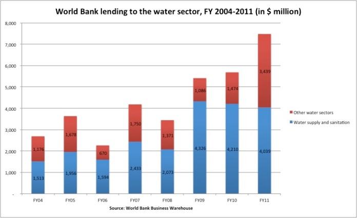 World Bank lending to water