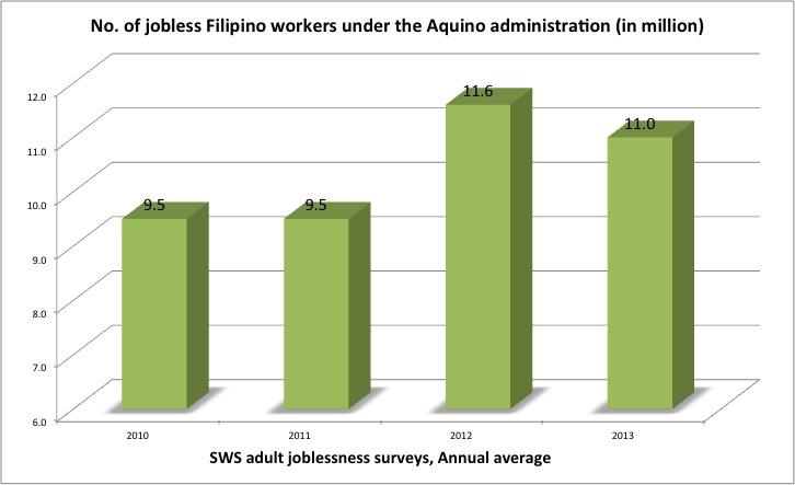 SWS joblessness