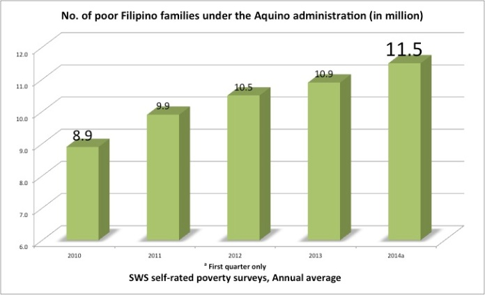 SWS poverty, hunger, joblessness | 2010-2014