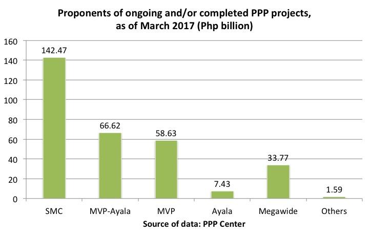 Blog 05 Dutertenomics infrastructure Chart
