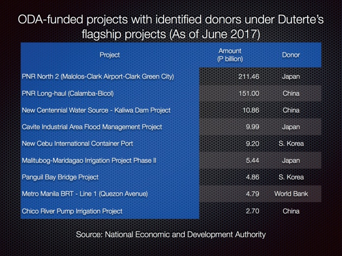 ODA flagship projects under Duterte Jun 2017