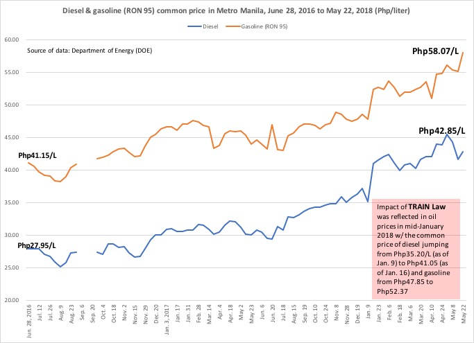 Oil prices underDuterte