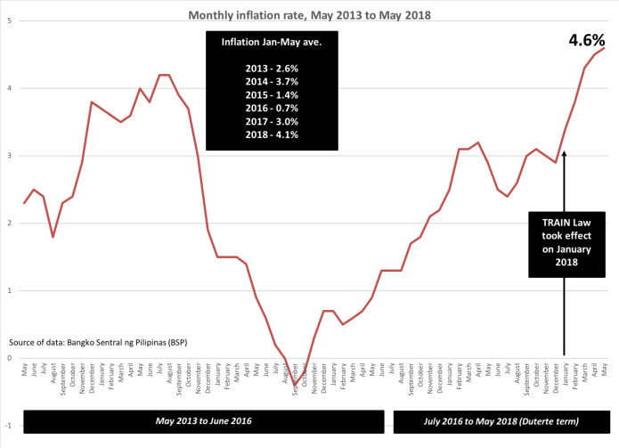 Inflation as of May 2018