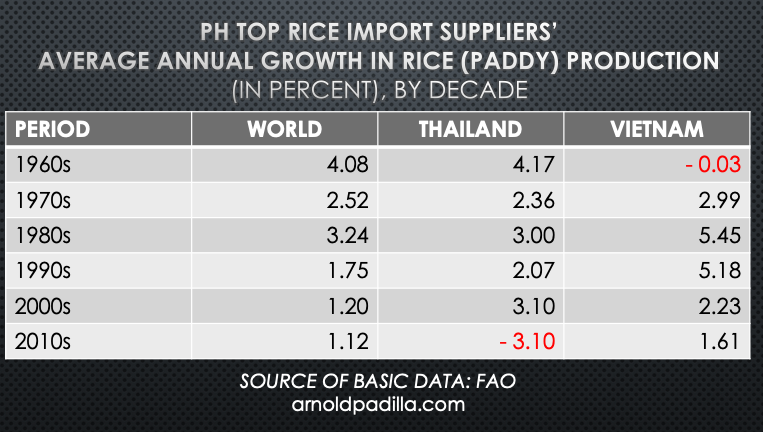 Annual growth in rice production global