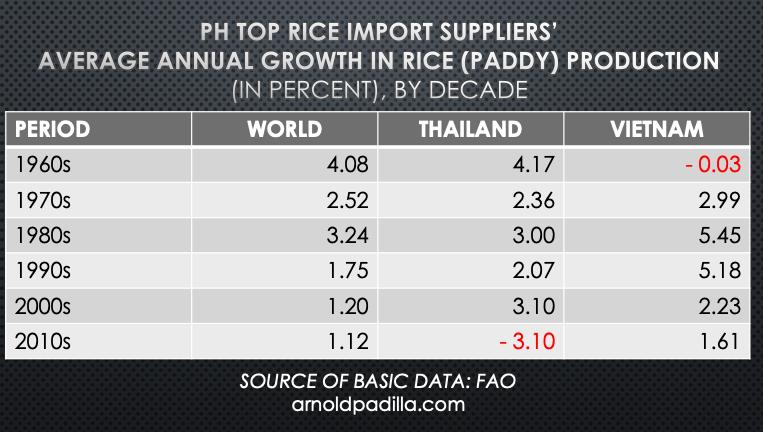 PH rice import dependence rising amid weakening globalproduction