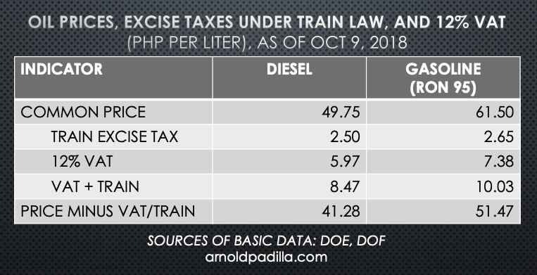 Oil prices, TRAIN excise & VAT as of Oct 9