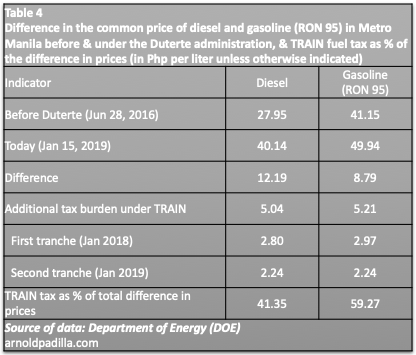 tab 4 oil price before & under duterte jan 2019