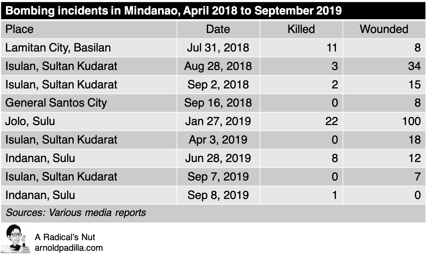 Tab 1 Mindanao bombings
