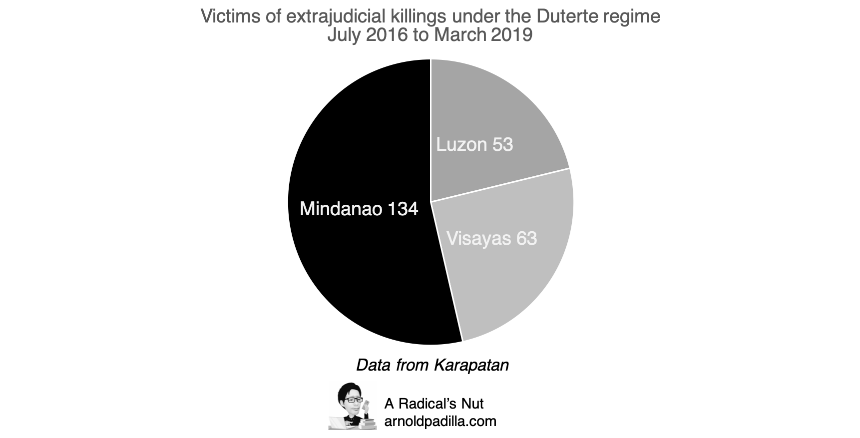Tab 2 EJK victims by region