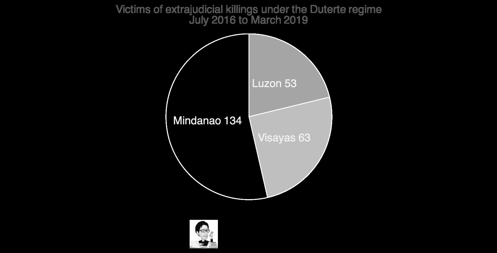 Tab 2 EJK victims by region