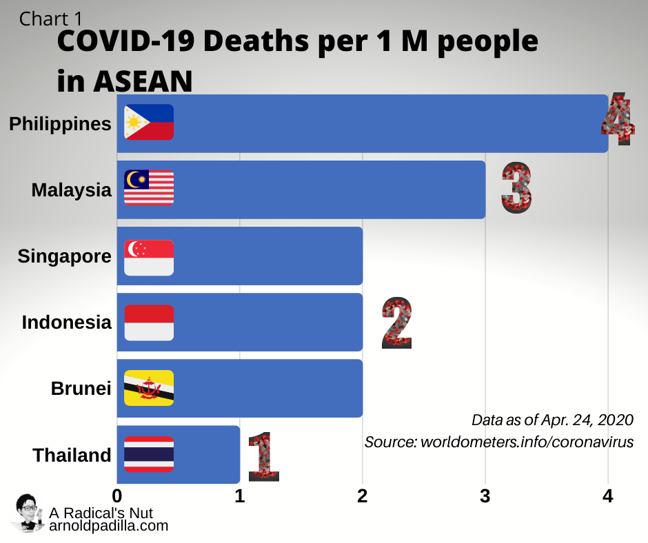 COVID-19 Deaths ASEAN for FB