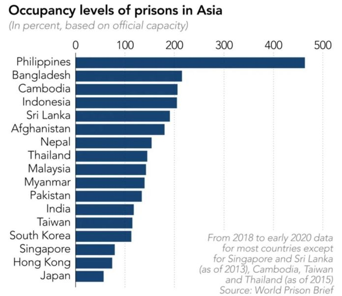 Prison Occupancy in ASEAN