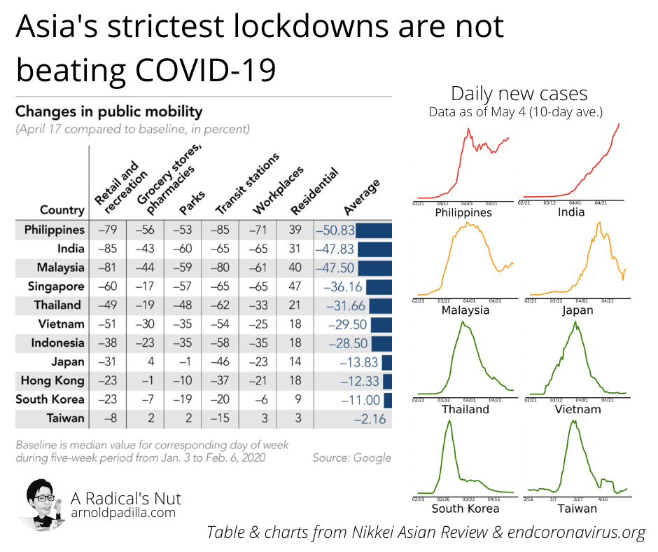 COVID-19 Strictest Lockdowns